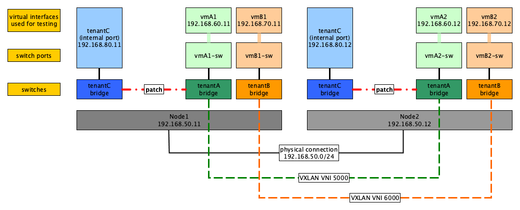 Vxlan Implementation