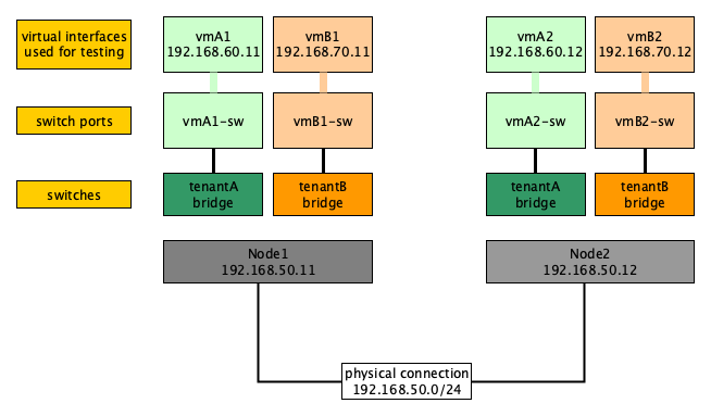 OpenStack Networking: Open vSwitch and VXLAN introduction · Artem