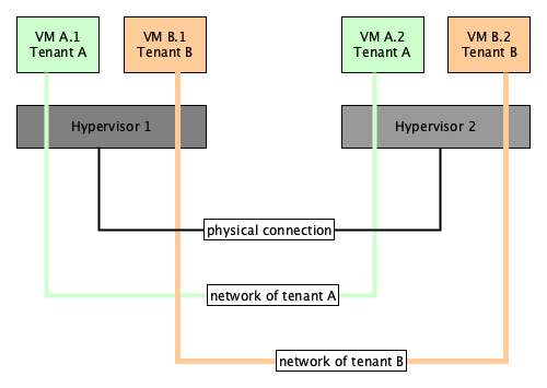 OpenStack Networking: Open vSwitch and VXLAN introduction
